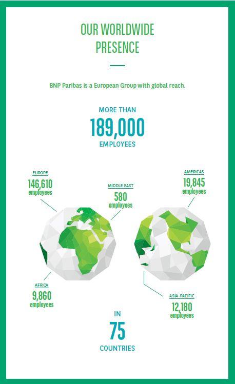 BNP paribas figures